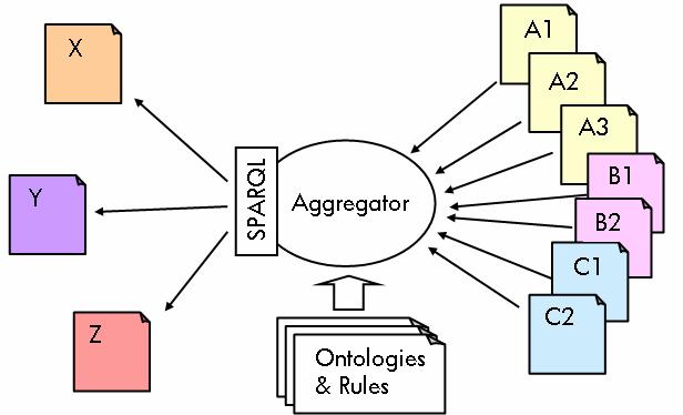 semantic data federation