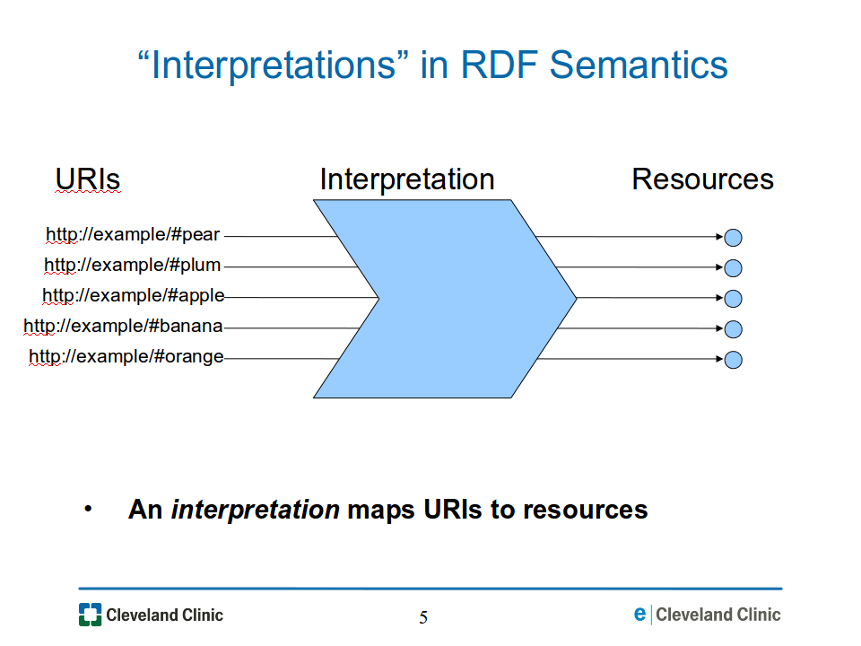 Resource Identity and Semantic Extensions: Making Sense of Ambiguity